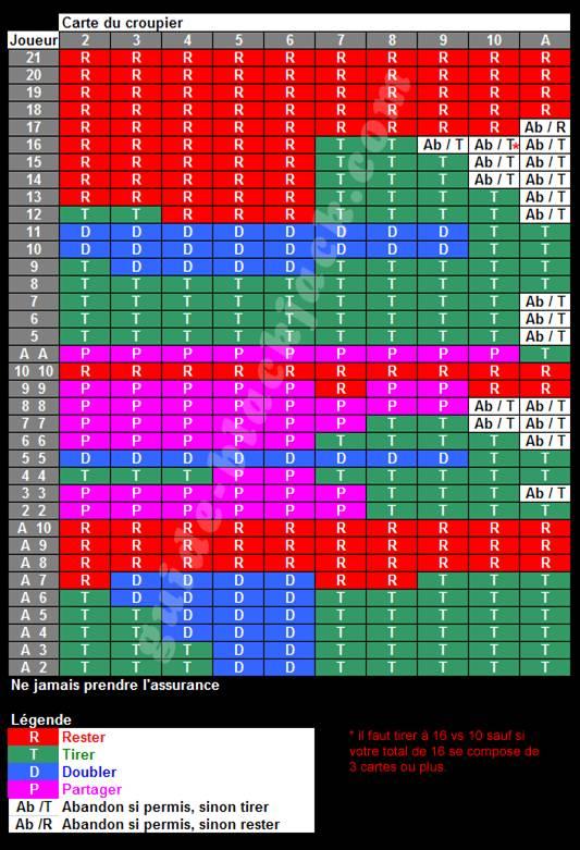 blackjack probabilité