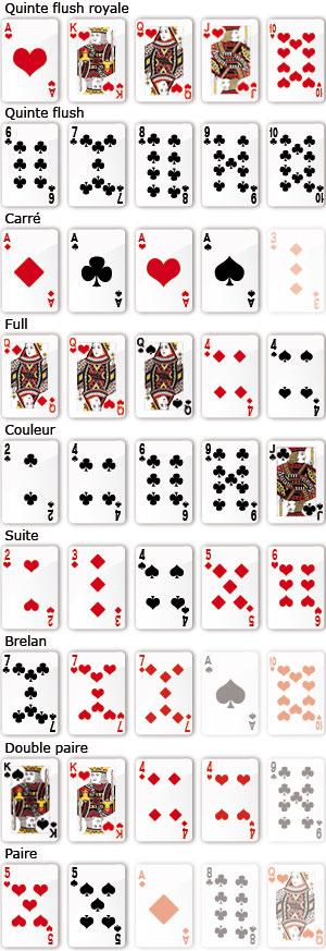 carte poker ordre