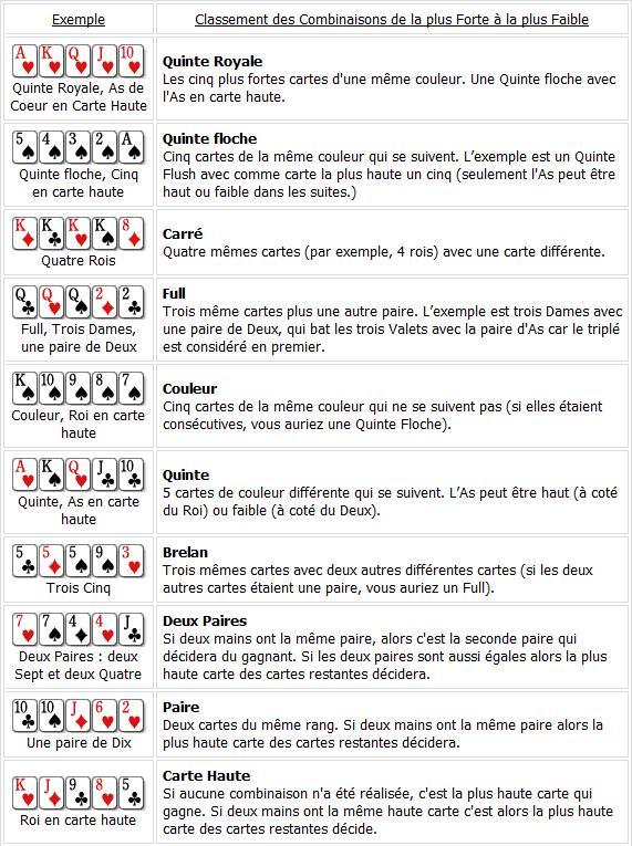 classement combinaison poker
