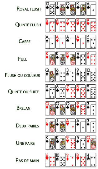 combinaison cartes poker