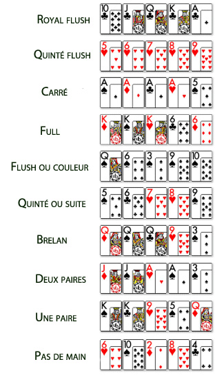 combinaison de poker