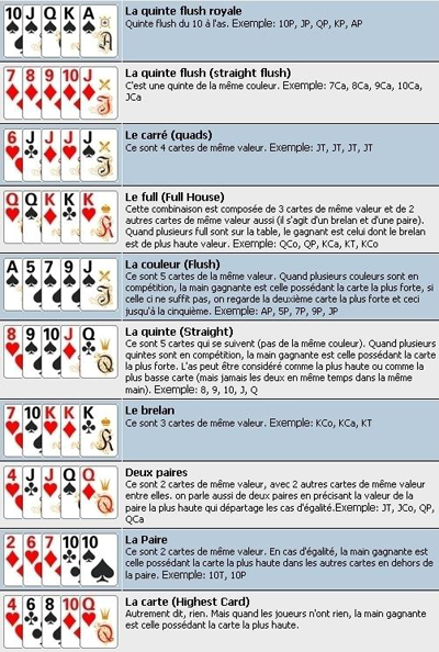 figure poker holdem