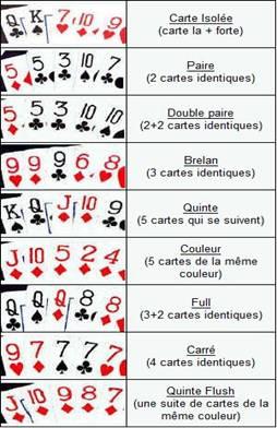 holdem poker regles