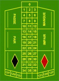 jeu de la roulette regle