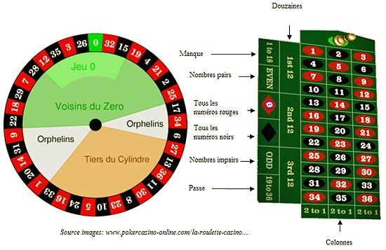 jeux de la roulette regle