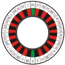 la roulette américaine