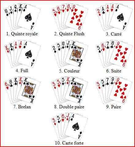 Texas Holdem Regles
