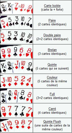 valeur mains poker