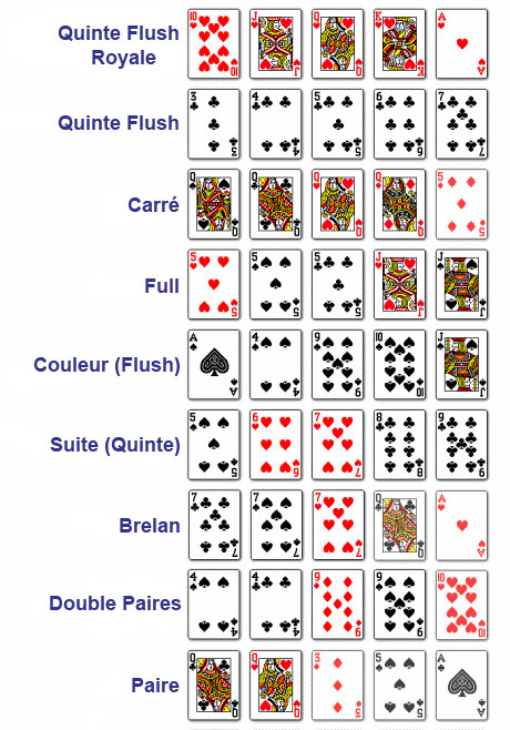 valeurs cartes poker