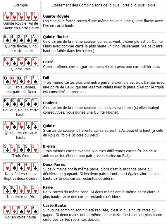 Classement des mains de poker a imprimer how to make custom poker felt